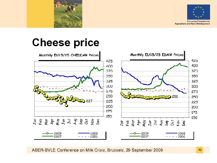 Cheese price ABER-BVLE Conference on Milk Crisis, Brussels, 29 September 2009 13