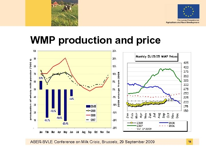 WMP production and price ABER-BVLE Conference on Milk Crisis, Brussels, 29 September 2009 14
