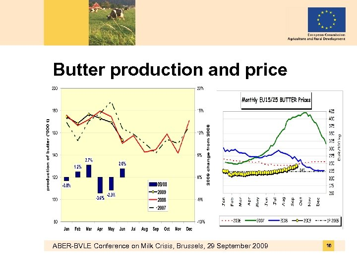 Butter production and price ABER-BVLE Conference on Milk Crisis, Brussels, 29 September 2009 16