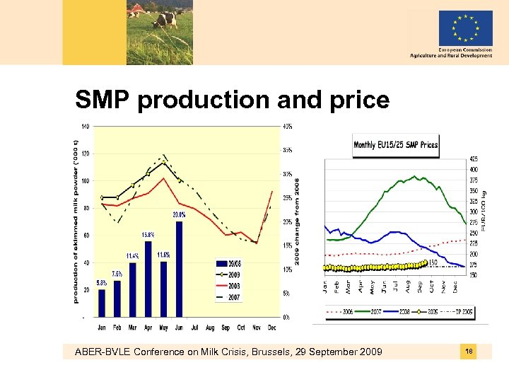 SMP production and price ABER-BVLE Conference on Milk Crisis, Brussels, 29 September 2009 18