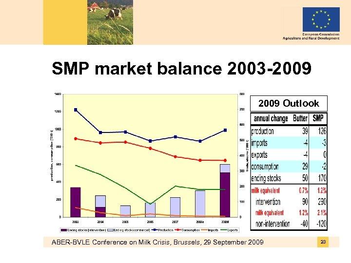 SMP market balance 2003 -2009 Outlook ABER-BVLE Conference on Milk Crisis, Brussels, 29 September