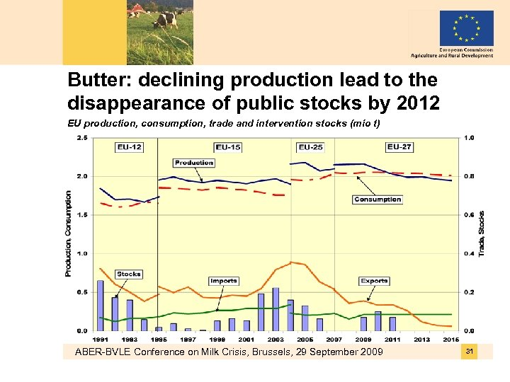 Butter: declining production lead to the disappearance of public stocks by 2012 EU production,