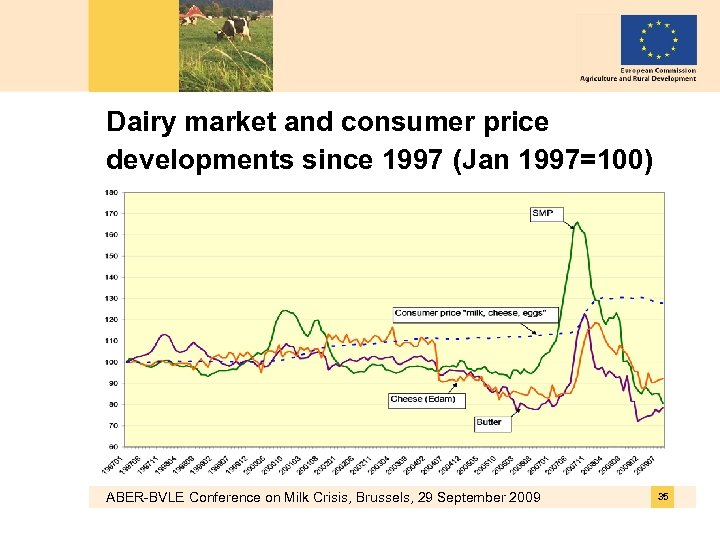 Dairy market and consumer price developments since 1997 (Jan 1997=100) ABER-BVLE Conference on Milk