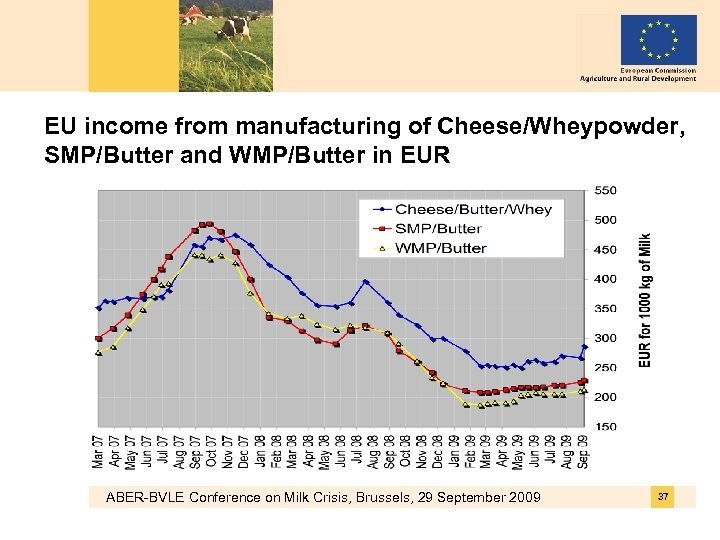 EU income from manufacturing of Cheese/Wheypowder, SMP/Butter and WMP/Butter in EUR ABER-BVLE Conference on