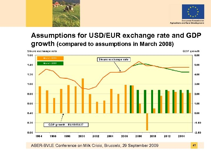 Assumptions for USD/EUR exchange rate and GDP growth (compared to assumptions in March 2008)