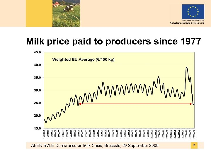 Milk price paid to producers since 1977 ABER-BVLE Conference on Milk Crisis, Brussels, 29
