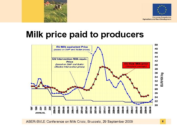 Milk price paid to producers ABER-BVLE Conference on Milk Crisis, Brussels, 29 September 2009