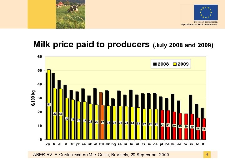 Milk price paid to producers (July 2008 and 2009) ABER-BVLE Conference on Milk Crisis,
