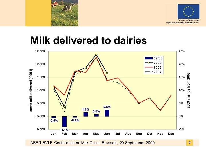 Milk delivered to dairies ABER-BVLE Conference on Milk Crisis, Brussels, 29 September 2009 9