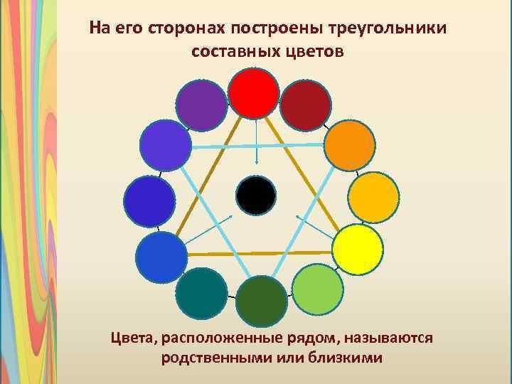 На его сторонах построены треугольники составных цветов Цвета, расположенные рядом, называются родственными или близкими