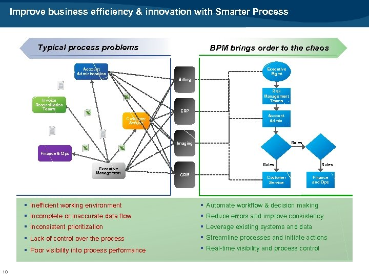 Improve business efficiency & innovation with Smarter Process Typical process problems BPM brings order