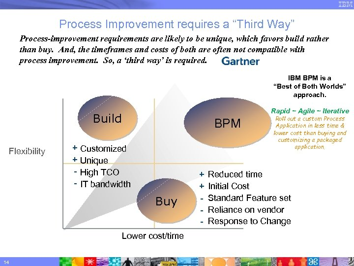 """Process Improvement requires a """"Third Way"""" Process-improvement requirements are likely to be unique, which"""
