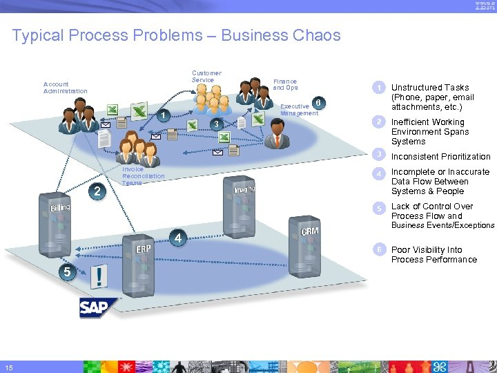 Typical Process Problems – Business Chaos Customer Service Account Administration Finance and Ops Executive