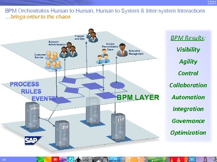 BPM Orchestrates Human to Human, Human to System & Inter-system Interactions …brings order to