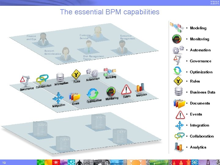 The essential BPM capabilities • Modeling Customer Service Finance and Ops Account Administration Executive