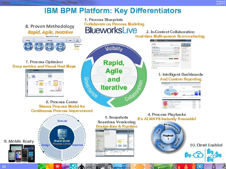 Goto http: //Smarter. Process. Demos. com for Demos IBM BPM Platform: Key Differentiators 8.