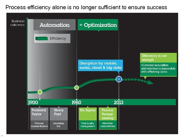 Process efficiency alone is no longer sufficient to ensure success 7