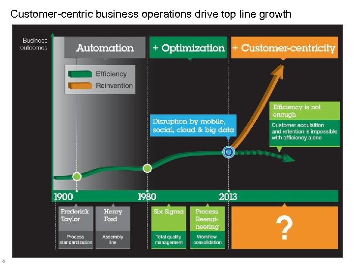 Customer-centric business operations drive top line growth 8