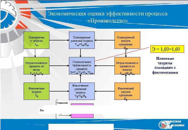 Экономическая оценка эффективности процесса «Производство» Планируемые удельные затраты Упл=Зпл/Впл Планируемы е затраты Зпл Планируемый