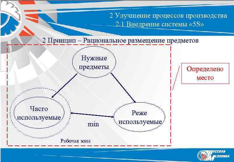 2 Улучшение процессов производства 2. 1 Внедрение системы « 5 S» 2 Принцип –