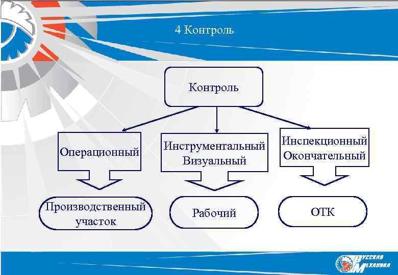 4 Контроль Операционный Производственный участок Инструментальный Визуальный Инспекционный Окончательный Рабочий ОТК