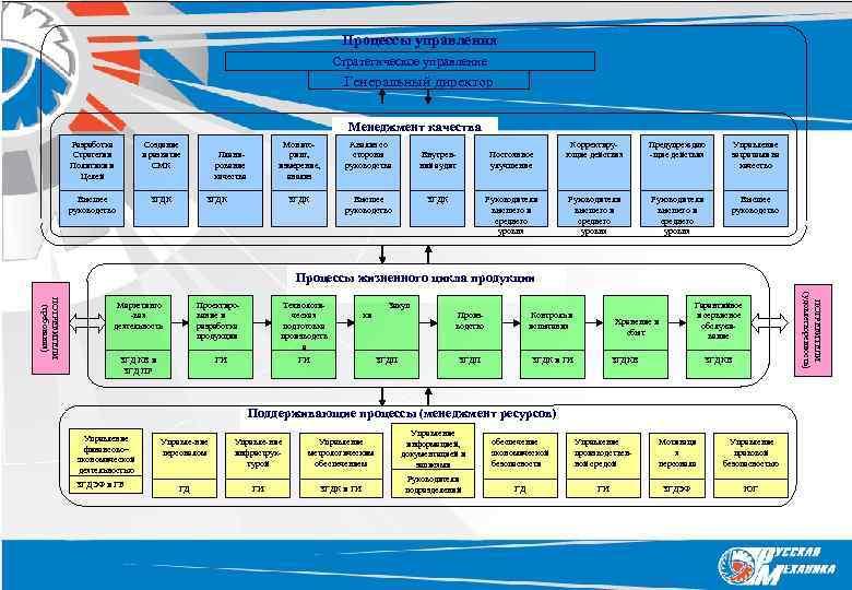 Процессы управления Стратегическое управление Генеральный директор Менеджмент качества Разработка Стратегии Политики и Целей Создание