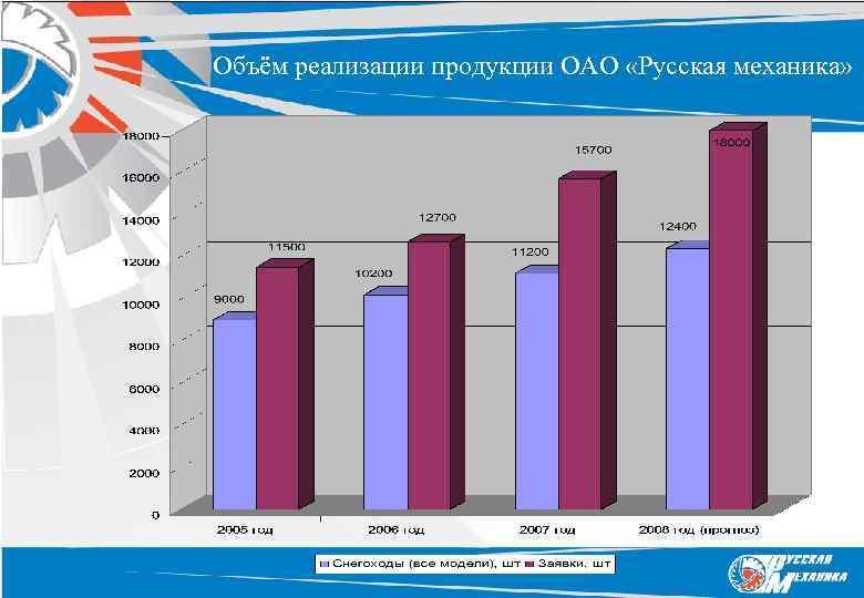 Объём реализации продукции ОАО «Русская механика»