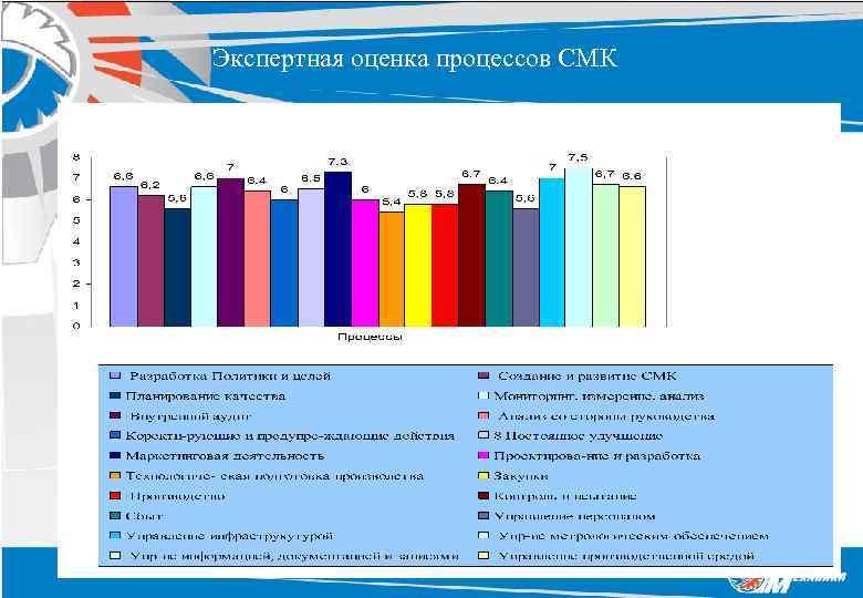 Экспертная оценка процессов СМК
