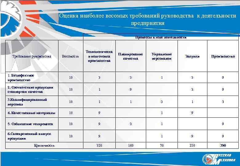 Оценка наиболее весомых требований руководства к деятельности предприятия Процессы в ходе деятельности Весомость Технологическа