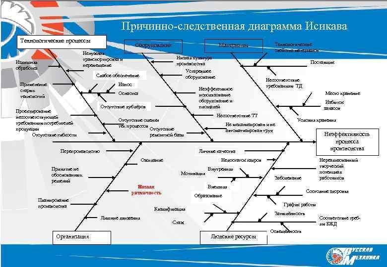 Причинно-следственная диаграмма Исикава Технологические процессы Ненужная транспортировка и перемещение Излишняя обработка Материалы Оборудование Низкая