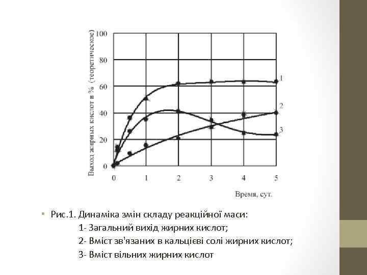 • Рис. 1. Динаміка змін складу реакційної маси: 1 - Загальний вихід жирних