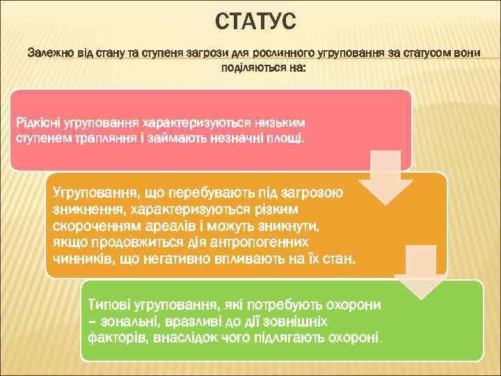 СТАТУС Залежно від стану та ступеня загрози для рослинного угруповання за статусом вони поділяються