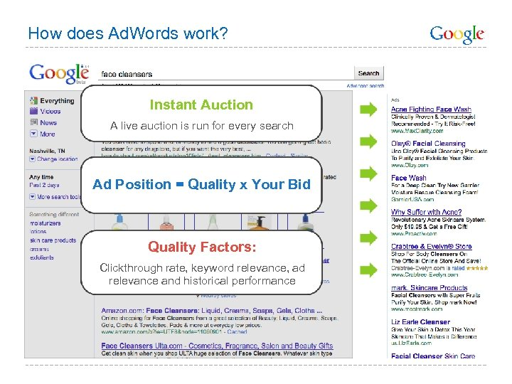 How does Ad. Words work? Instant Auction A live auction is run for every