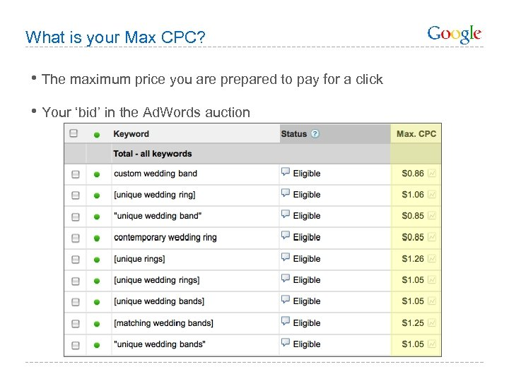What is your Max CPC? • The maximum price you are prepared to pay