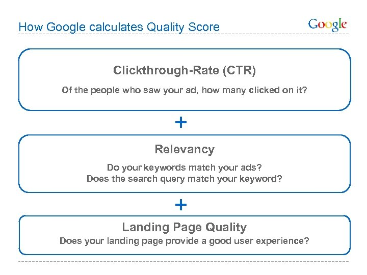 How Google calculates Quality Score Clickthrough-Rate (CTR) Of the people who saw your ad,