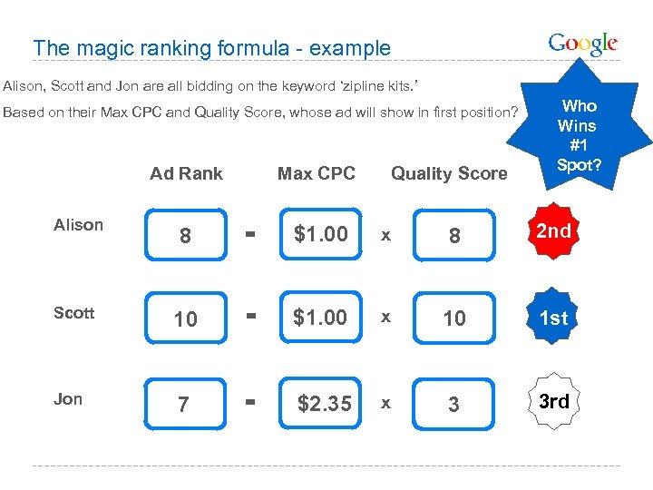 The magic ranking formula - example Alison, Scott and Jon are all bidding on