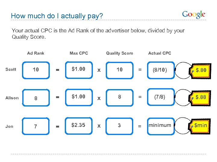 How much do I actually pay? Your actual CPC is the Ad Rank of