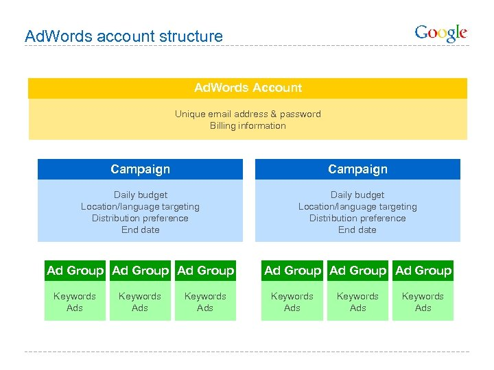 Ad. Words account structure Ad. Words Account Unique email address & password Billing information