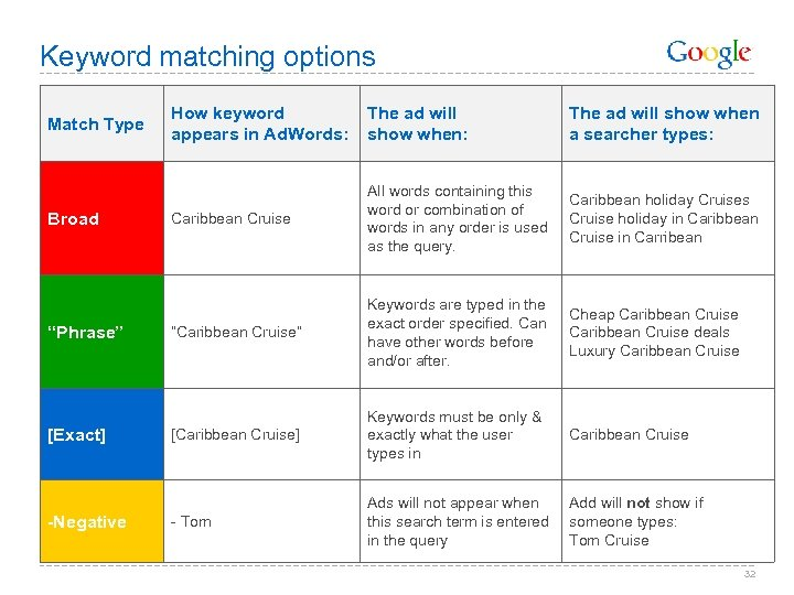 """Keyword matching options Match Type Broad """"Phrase"""" [Exact] -Negative How keyword appears in Ad."""