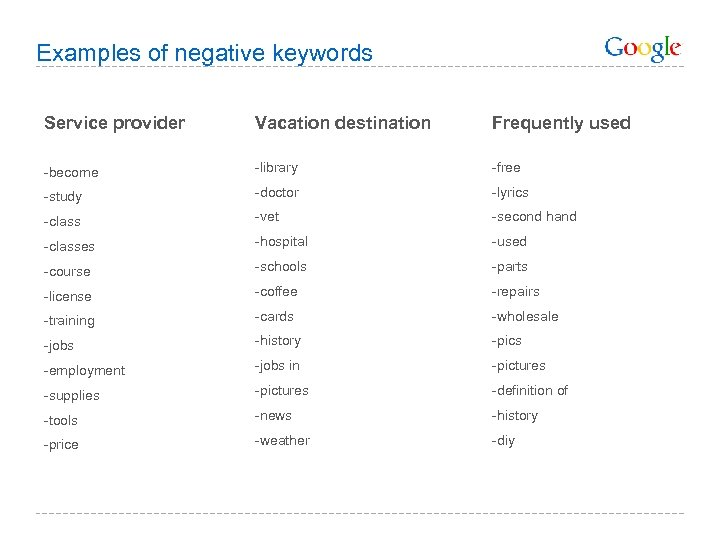 Examples of negative keywords Service provider Vacation destination Frequently used -become -library -free -study