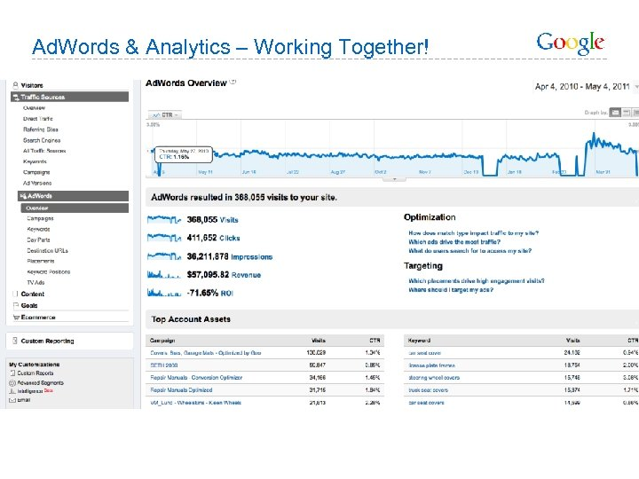 Ad. Words & Analytics – Working Together!