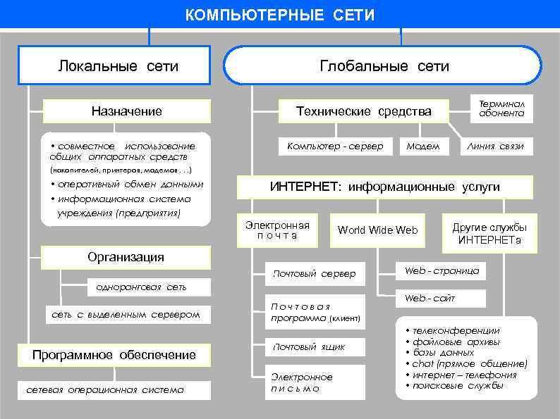 КОМПЬЮТЕРНЫЕ СЕТИ Локальные сети Назначение • совместное использование общих аппаратных средств Глобальные сети Терминал