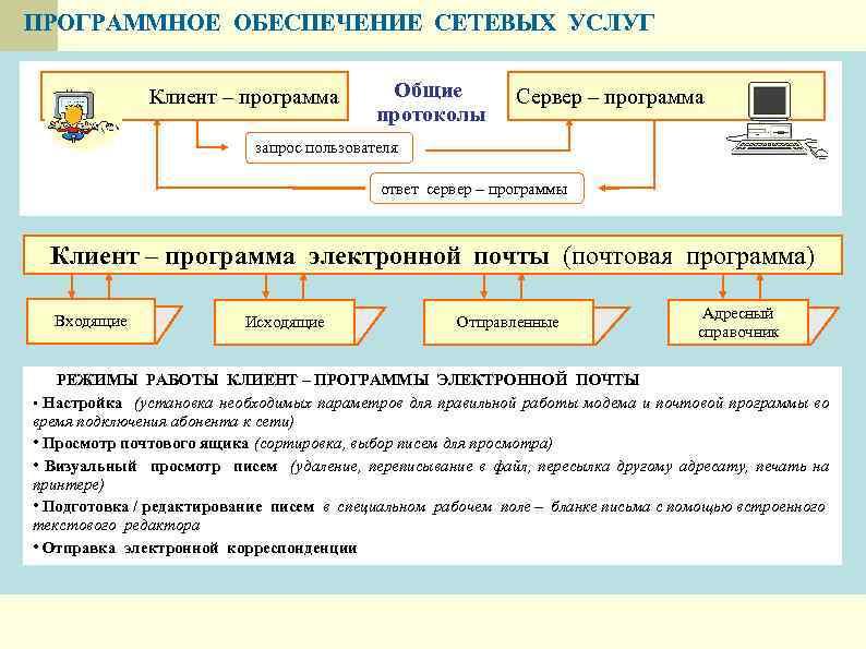 ПРОГРАММНОЕ ОБЕСПЕЧЕНИЕ СЕТЕВЫХ УСЛУГ Клиент – программа Общие протоколы Сервер – программа запрос пользователя