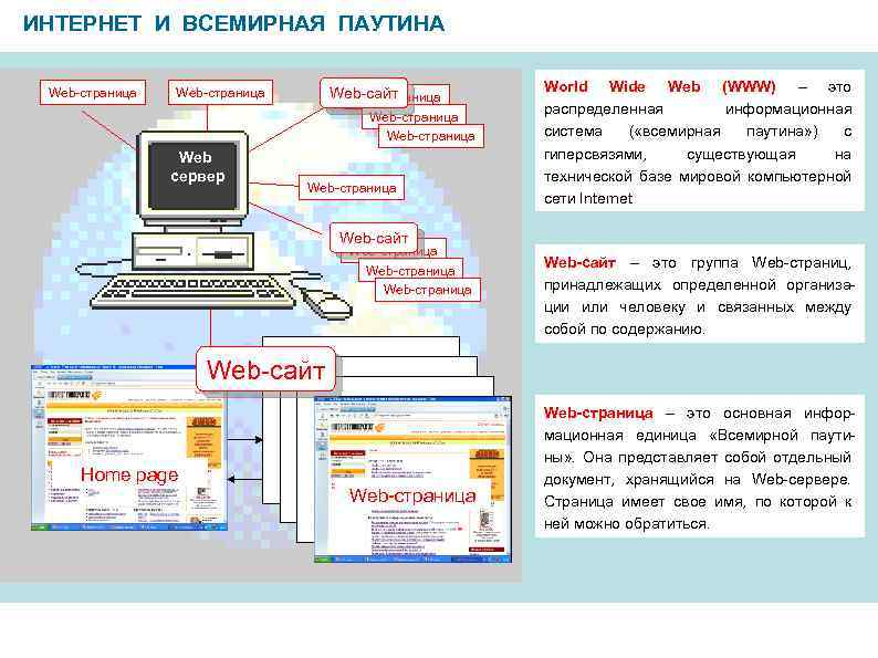 ИНТЕРНЕТ И ВСЕМИРНАЯ ПАУТИНА Web-страница Web-сайт Web-страница Web сервер Web-страница World Wide Web (WWW)