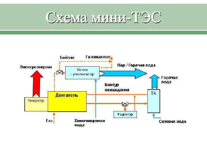 Схема мини-ТЭС