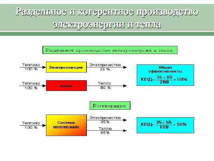 Раздельное и когерентное производство электроэнергии и тепла