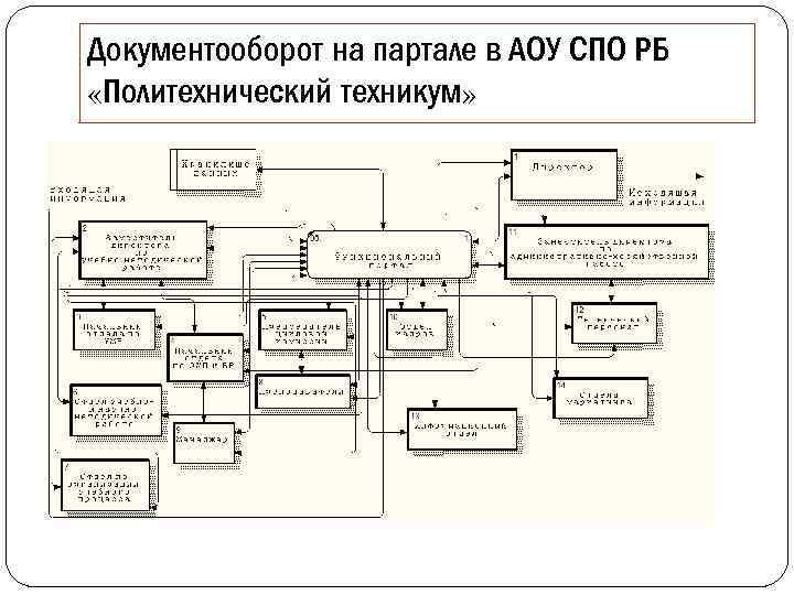 Документооборот на партале в АОУ СПО РБ «Политехнический техникум»