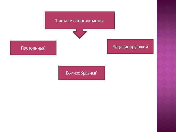 Типы течения заикания Рецедивирующий Постоянный Волнообразный