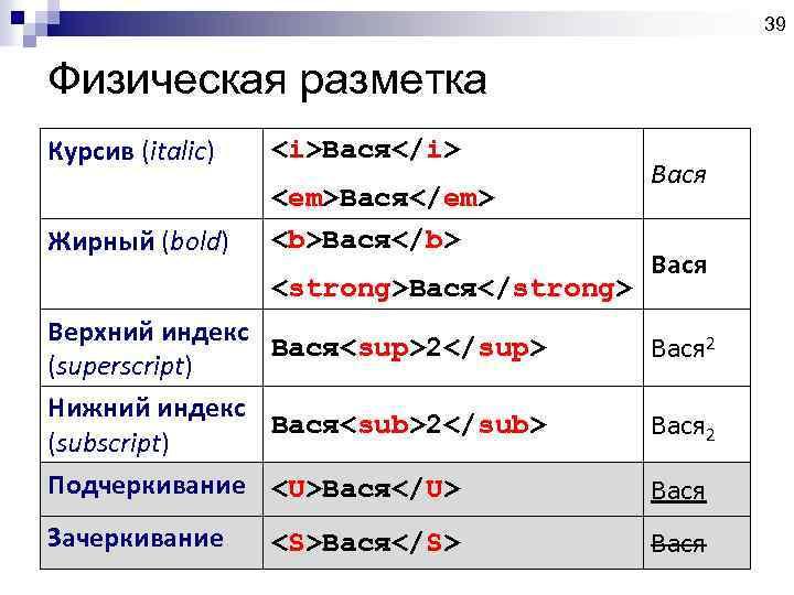 39 Физическая разметка Курсив (italic) <i>Вася</i> Жирный (bold) <em>Вася</em> <b>Вася</b> <strong>Вася</strong> Верхний индекс Вася<sup>2</sup>