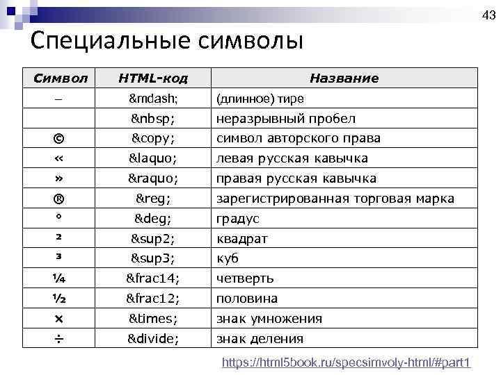 43 Специальные символы Символ HTML-код Название – — (длинное) тире  неразрывный пробел ©